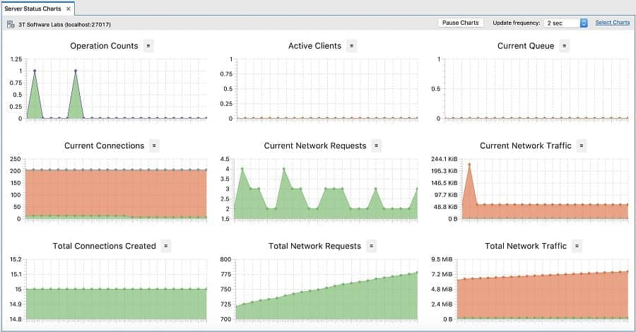 Server Status Charts - Studio 3T MongoDB GUI