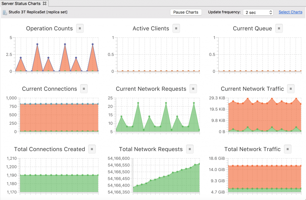 Studio 3T's Real-Time Server Operations Charts feature