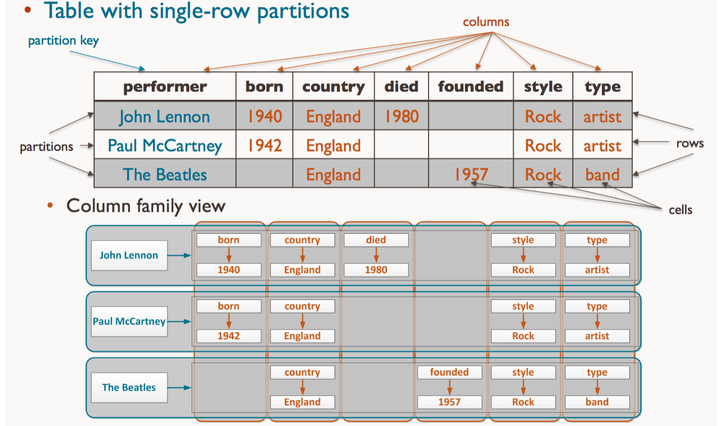 Table view vs Column family view
