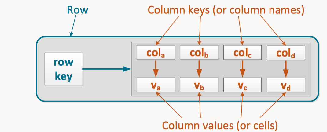 A standard column family in Cassandra