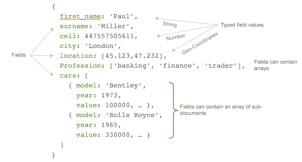 Example of a MongoDB document