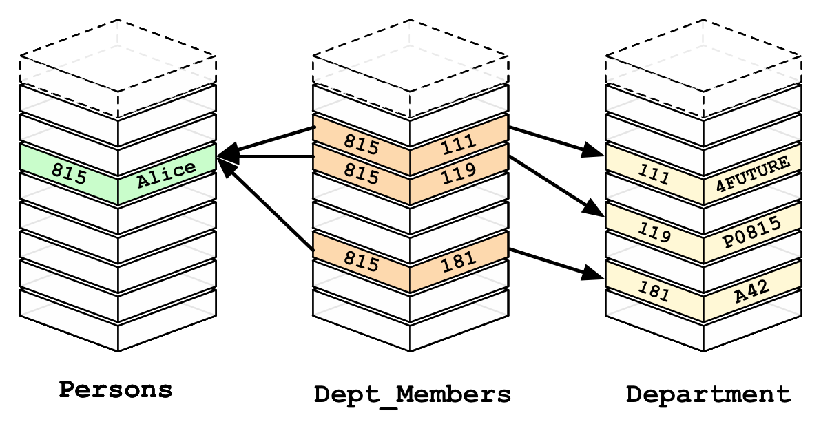 In relational databases, JOIN operations need to be used to match primary- and foreign-key columns, which can be operationally costly