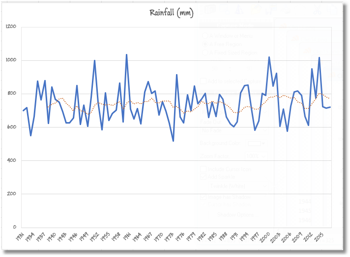 We can also easily generate trendlines and moving averages from the cleaned-up data set