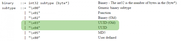 UUID BSON Specification