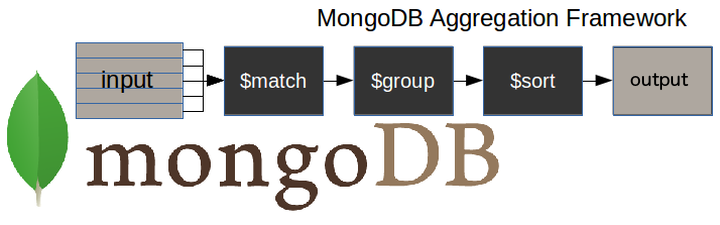 The user sees a typical MongoDB aggregation Pipeline. Stage 1: Input. Stage 2: Match. Stage 3: Group . Stage 4: Sort. Stage 5: Output