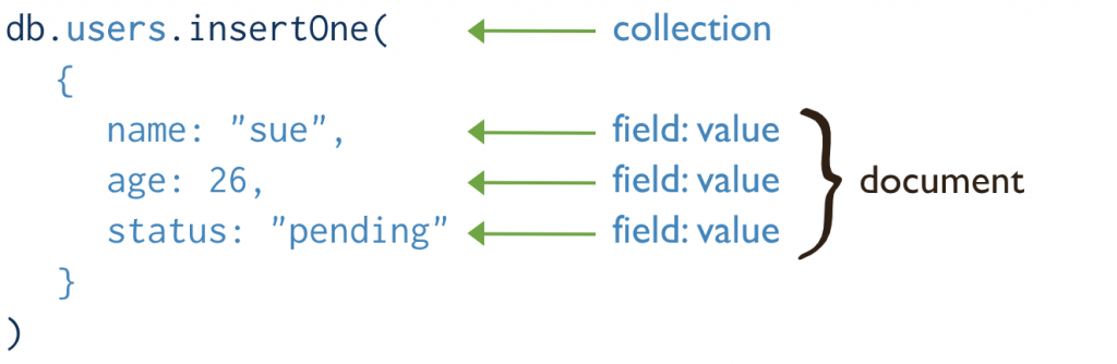 MongoDB uses collections, documents, and key-value pairs to organize data