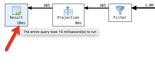Hover over the statistic to show how long it took to execute a stage, or the whole query