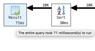 Shows the total time it took to run the query