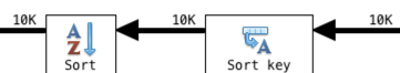 10K documents were passed at each stage