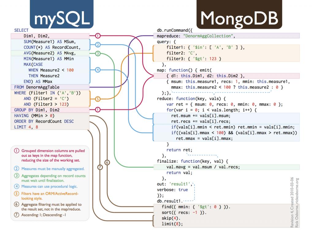 Mapping SQL to MongoDB