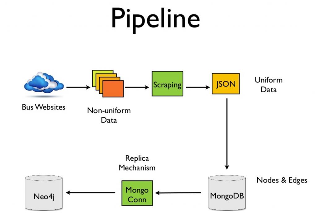 Wanderu's data pipeline