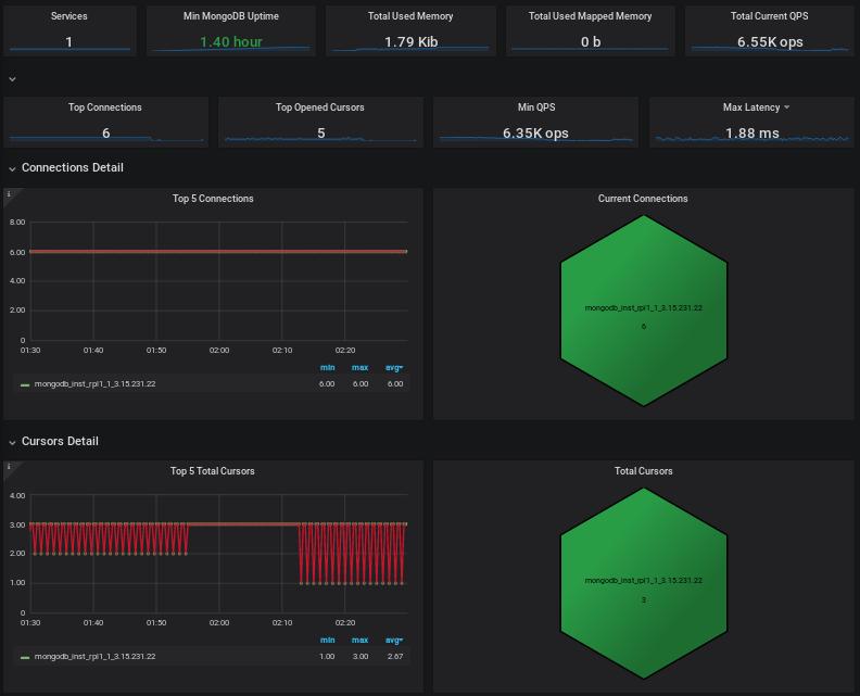 Percona Monitoring and Management for MongoDB (Atlas)