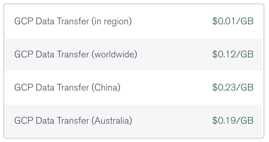Google MongoDB Atlas data transfer fees