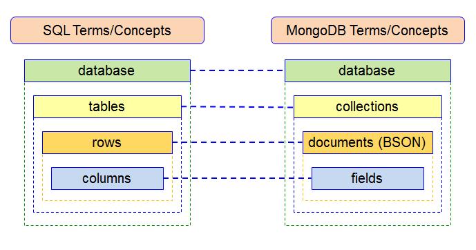 MongoDB vs SQL terms and concepts