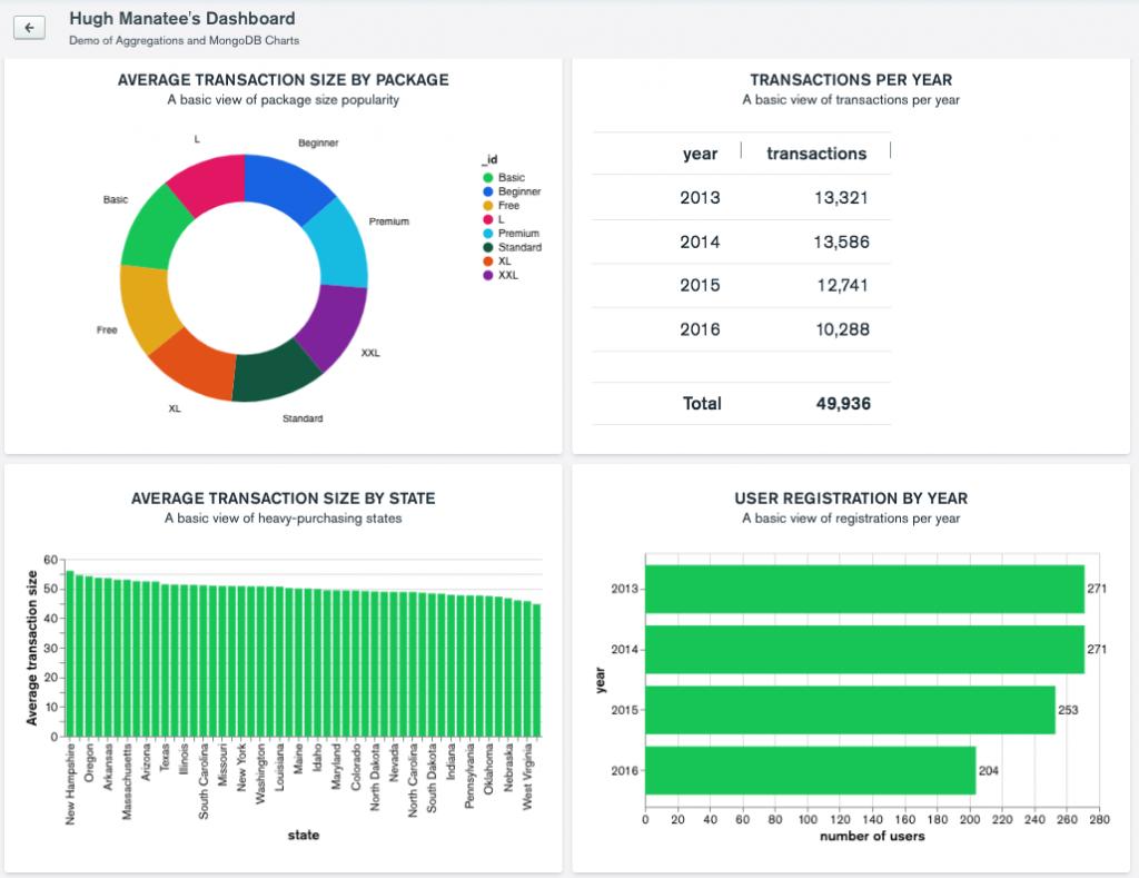 Hugh Manatee Dashboard with MongoDB Charts